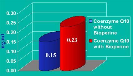 CoQ10 Biopiperine chart naturaheal.ca